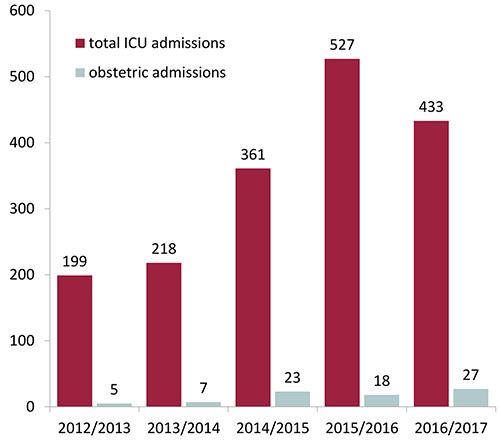 Temporal trend of ICU admissions